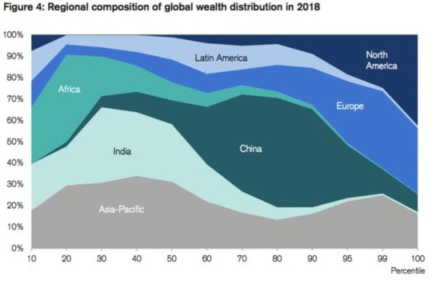 2018年全球财富分布情况