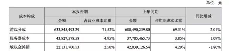 三七互娱2018年半年报数据
