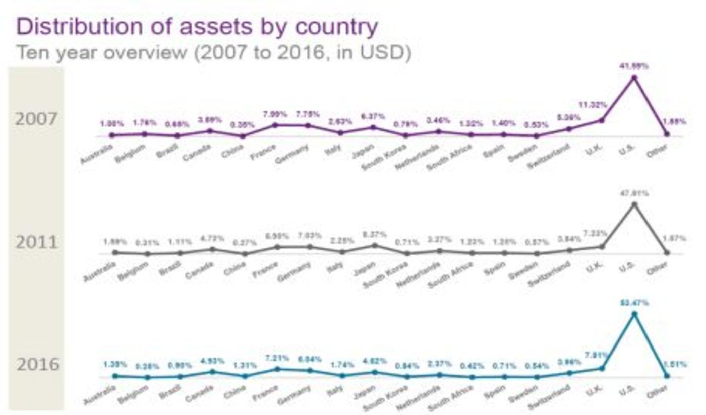 中国资产在全球资管规模占比很低