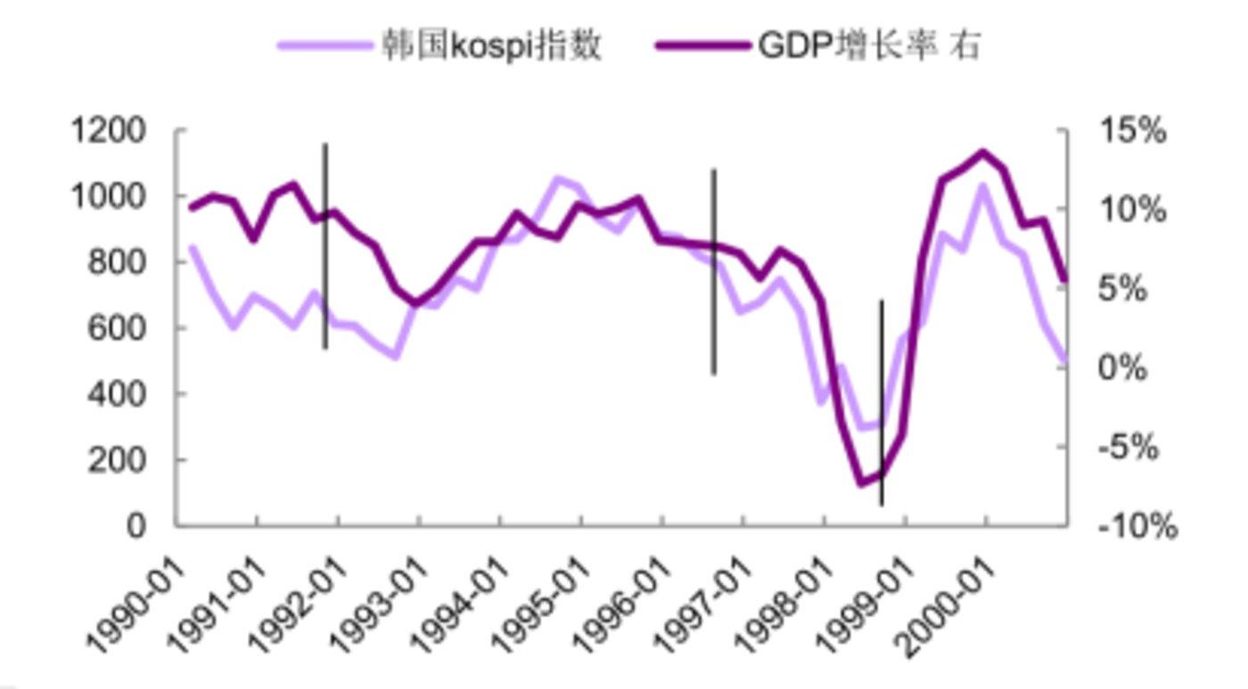 韩国股市与经济相关性高