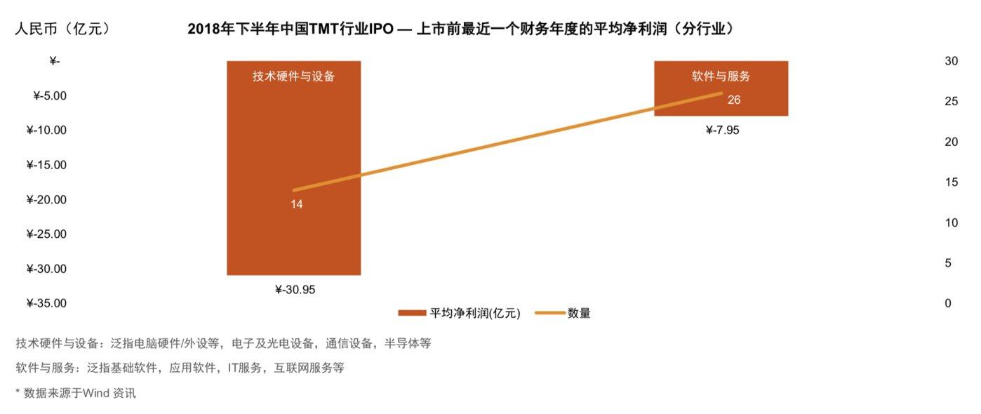 2018年下半年于香港及海外上市的31家TMT企业中共有19家处于亏损状态