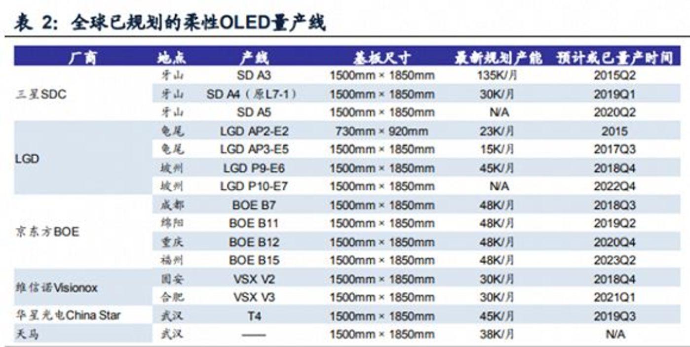 全球已规划的柔性OLED量产线,图片来源于IHS