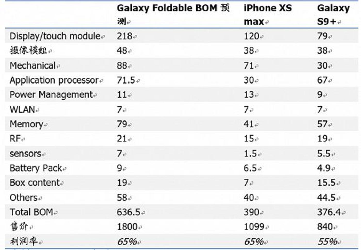 可折叠手机元器件成本对比,图片来源于国盛证券