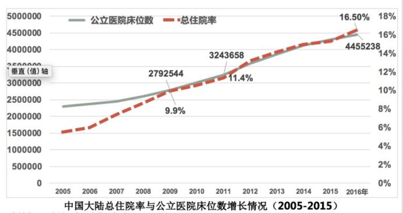 资料来源:中国卫生计生统计年鉴