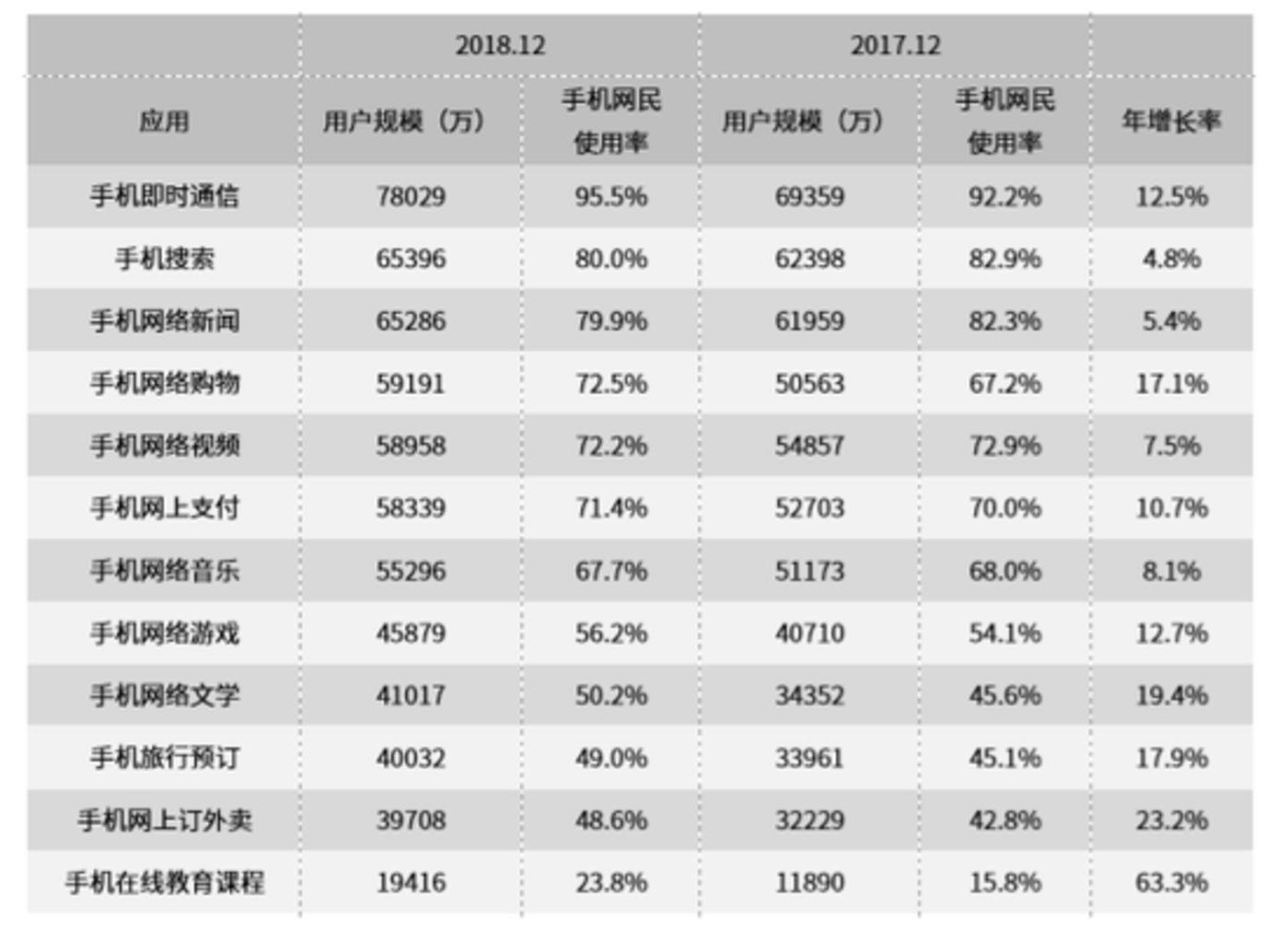 2017.12-2018.12手机网民各类手机互联网应用的使用率