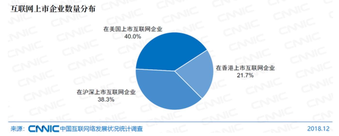 互联网上市企业数量分布