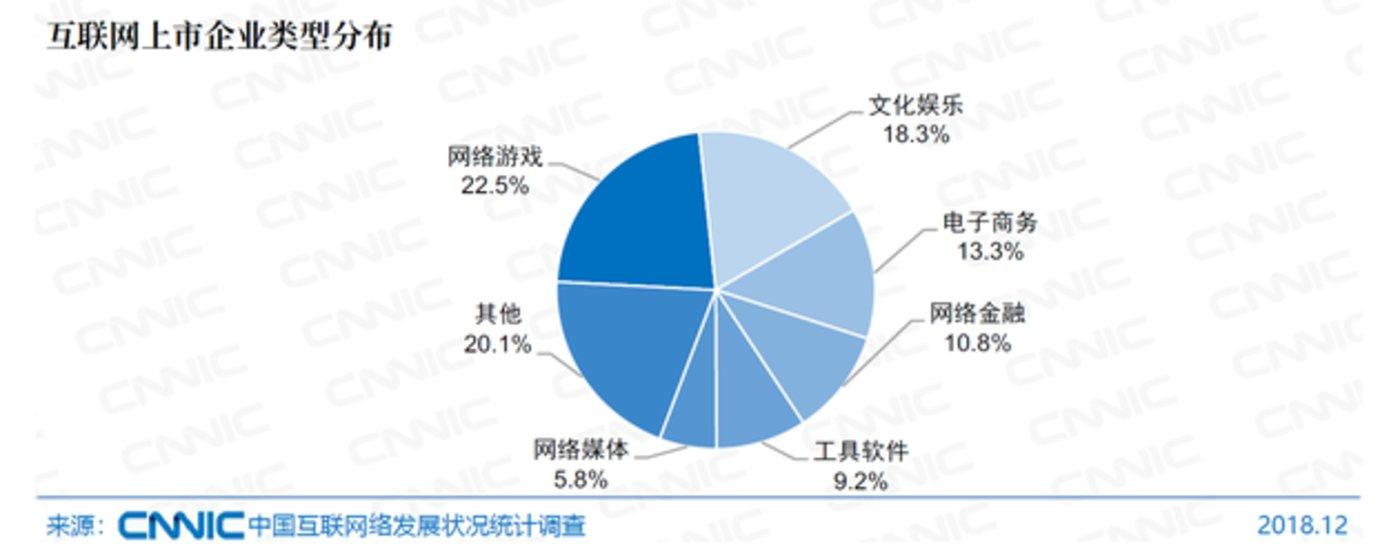 互联网上市企业类型分布