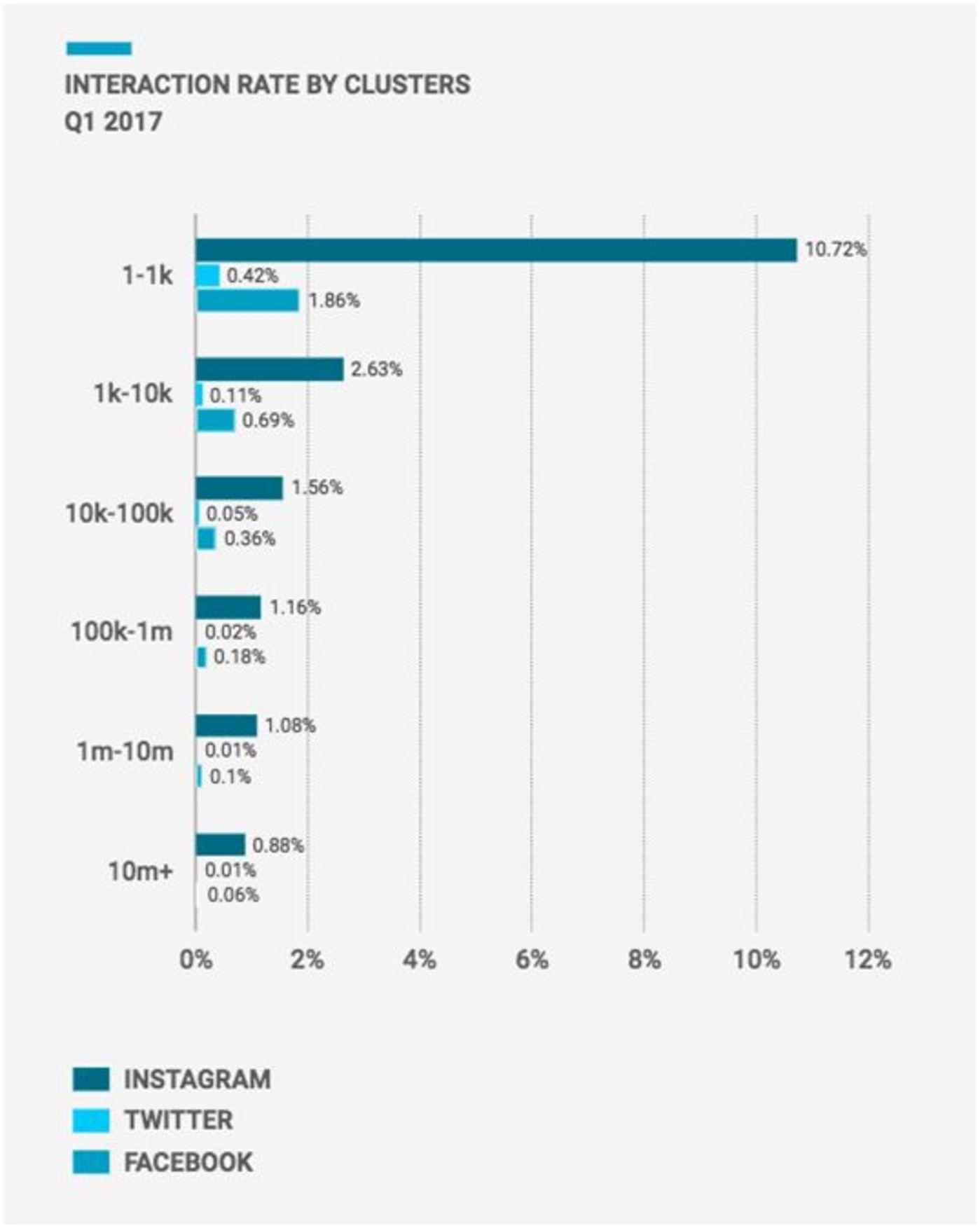 Instagram网红的粉丝黏度远远高于其他平台 | 来源:Quintly