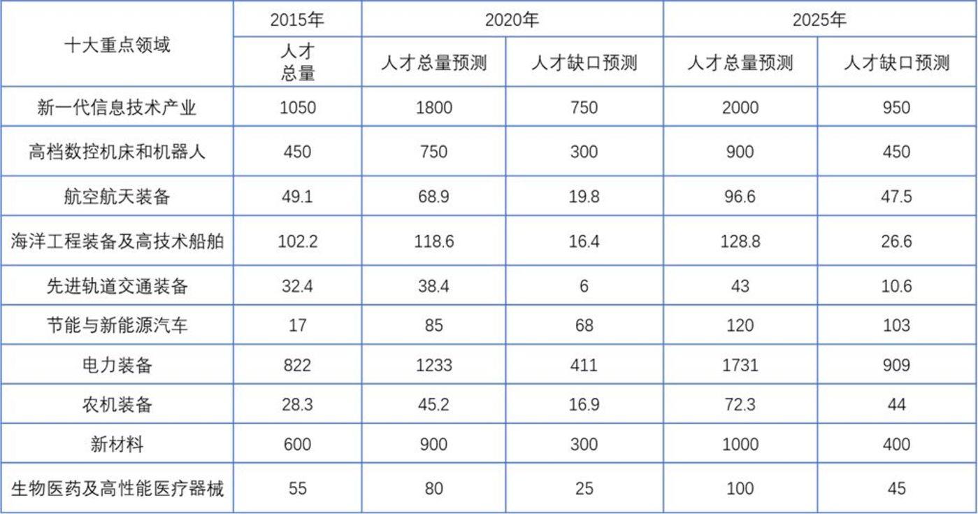 科技创新,可能是应对中国人口问题的最佳路径