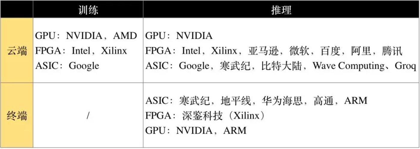 按照部署位置与承担任务,芯片可划分不同的市场归类。图片来源:半导体行业观察