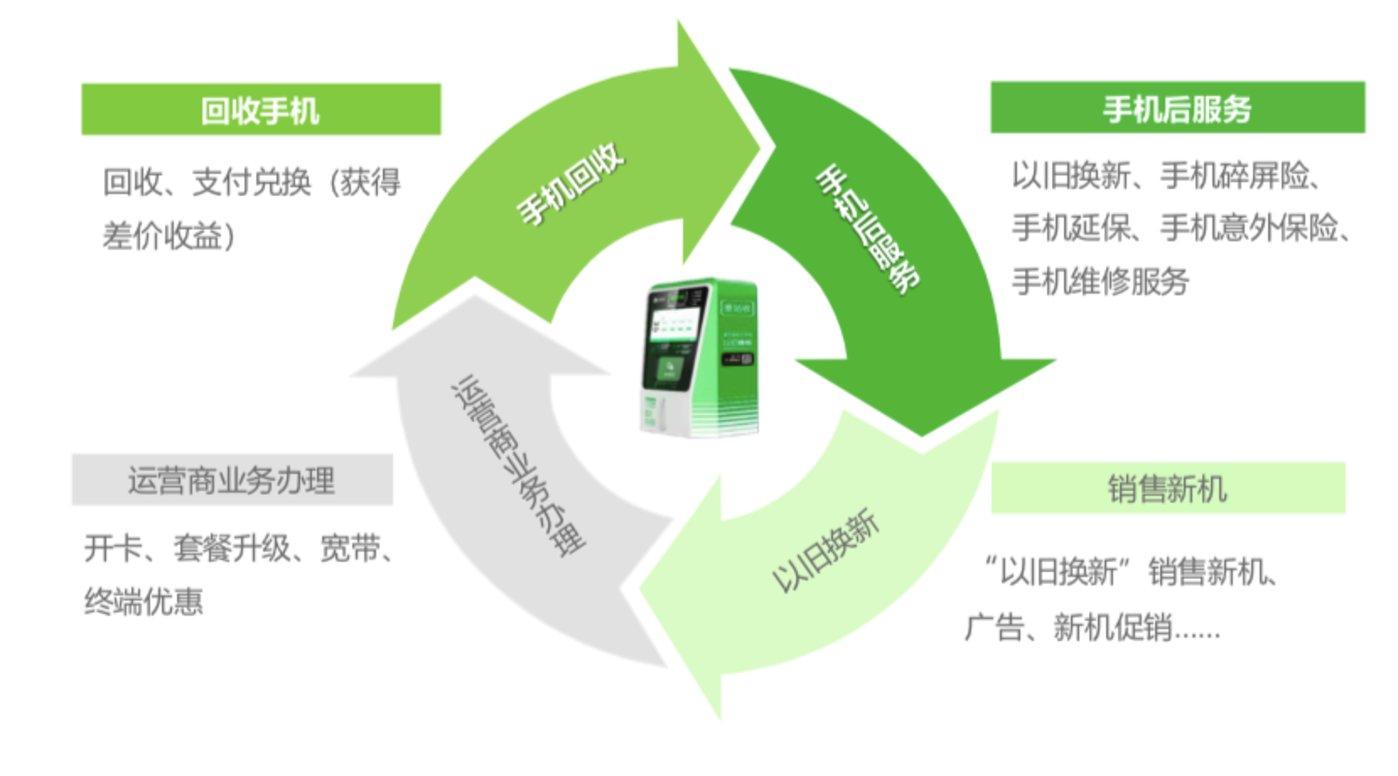 二手回收生态结构