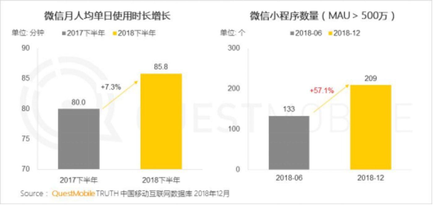 (数据来源:QuestMobile中国移动互联网2018年度大报告)