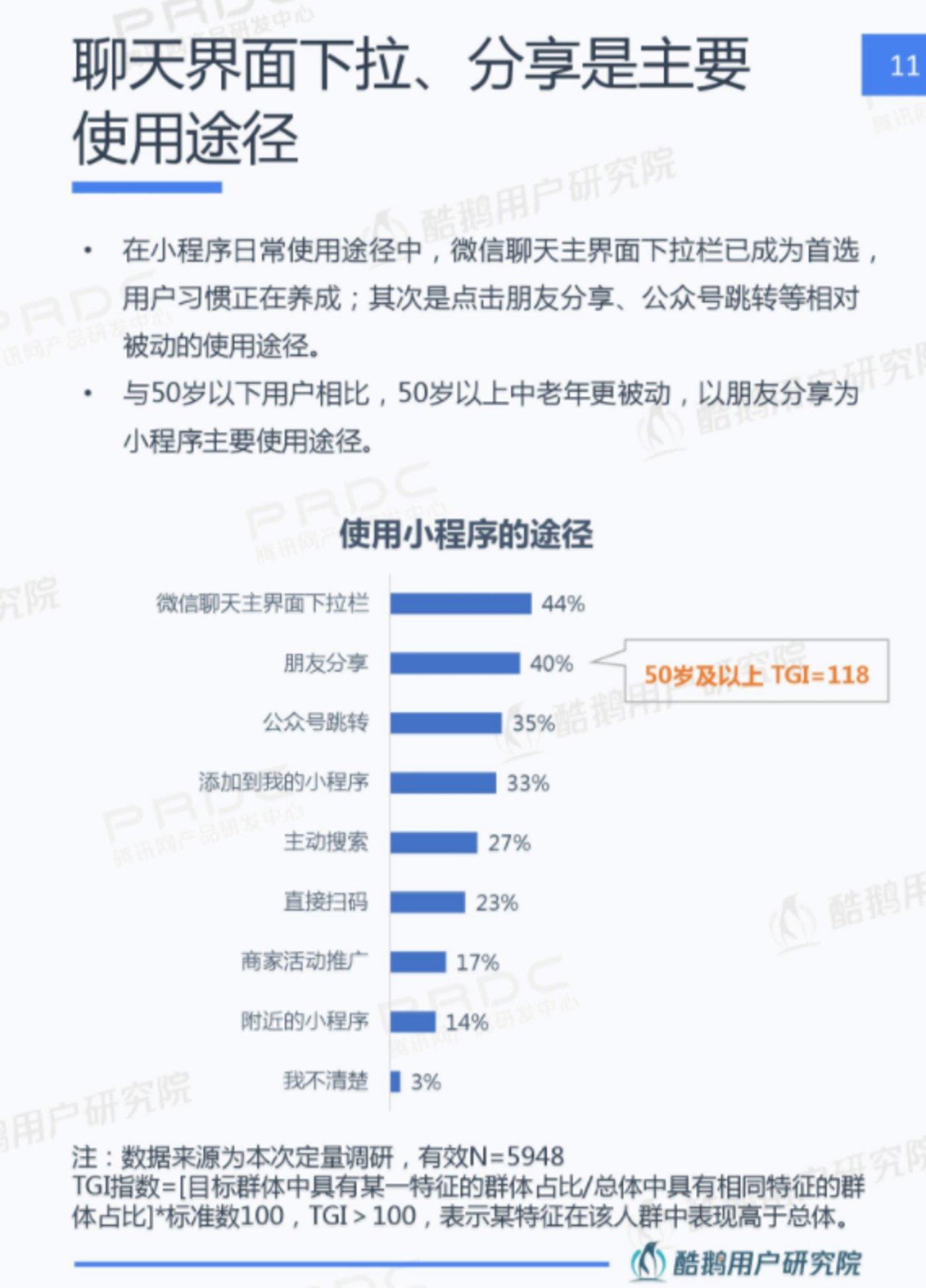 (数据来源:《2019年微信小程序用户行为研究报告》)