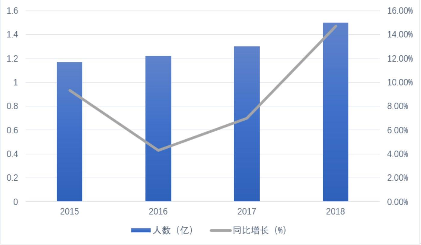 历年出境旅游人数及同比增长