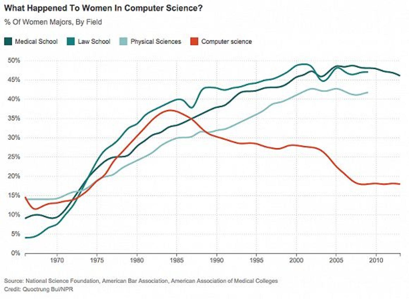 上图代表了从 1965 年至 2015 年美国女性在高校不同专业人数的变化。红色曲线为计算机学科女性数量