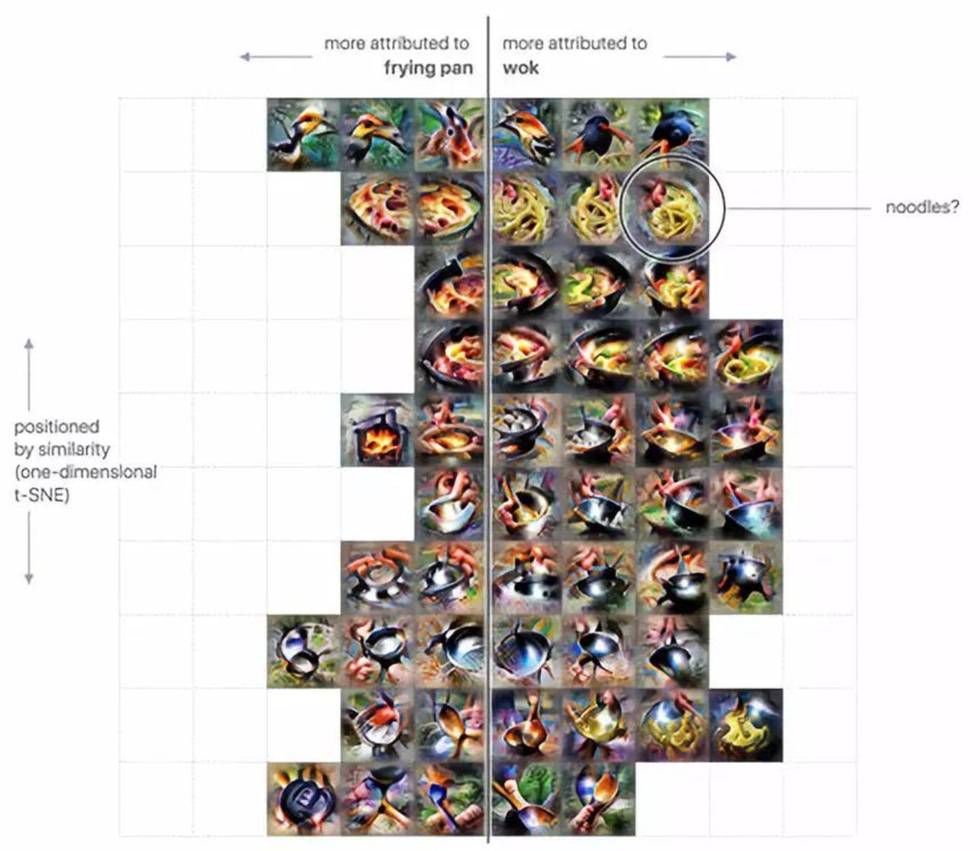 部分依赖面条的存在来区分炒锅和煎锅。加入面条会有45%的可能欺骗模型。