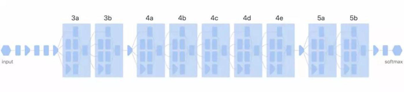 神经网络使用互相连接的人工神经元层来处理数据。不同的神经元反映图像的不同部分。