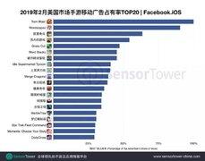 Sensor Tower:2月Facebook手游买量Top20,中国手游占5席