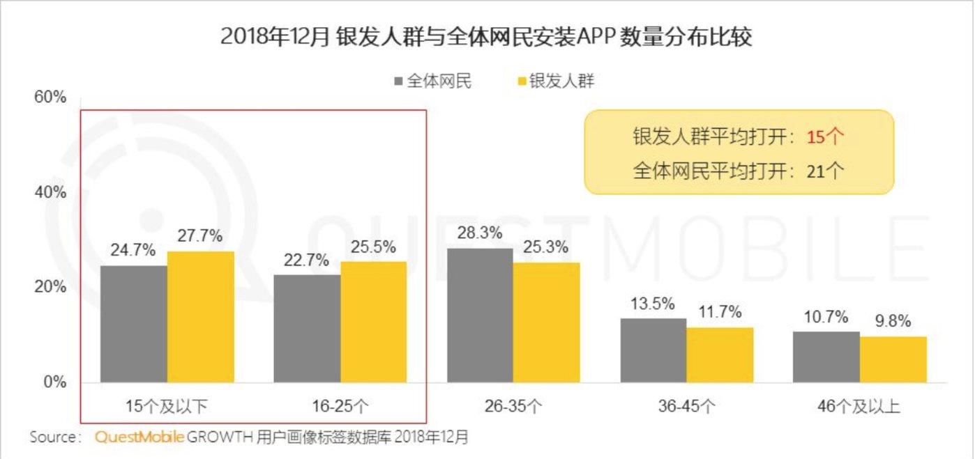 注:银发人群(50岁以上中老年群体)月平均打开APP数量为15个,低于全体网民21个的平均水平;一半以上的人安装APP不足25个,反映出银发人群对于互联网应用的使用较为简单(来源:QuestMobile)