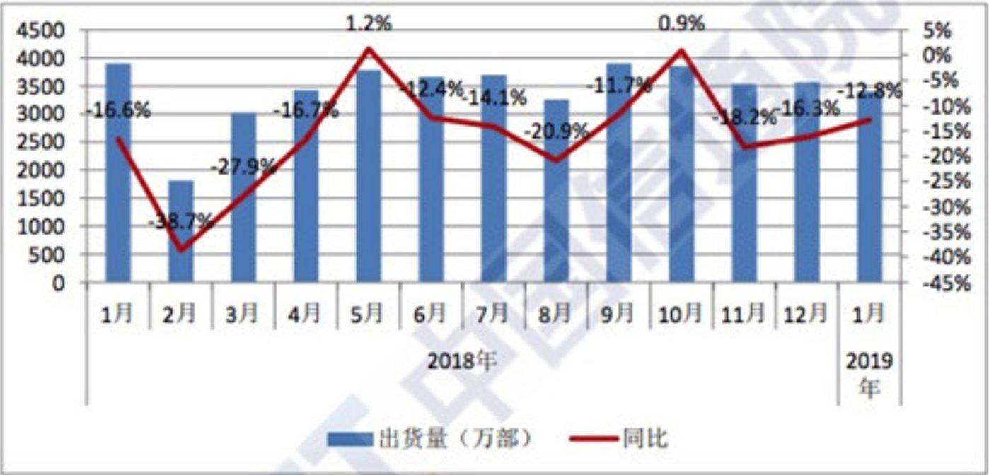数据和图表来源:中国信通院