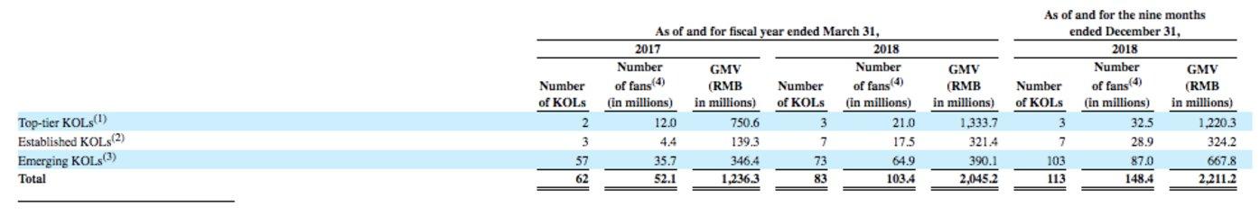 如涵控股签约和自有KOL数量