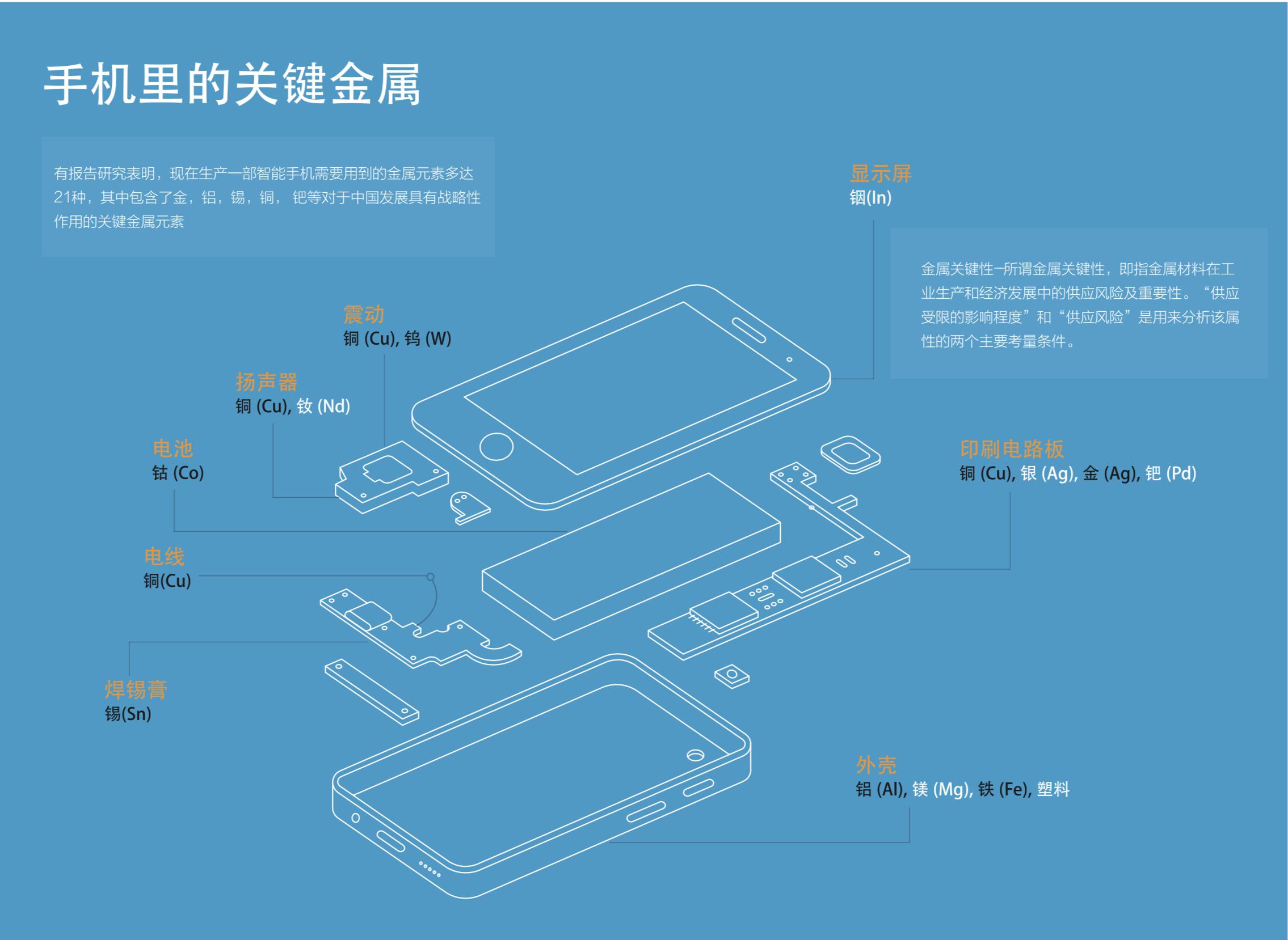 手机里的关键金属(制图:绿色和平报告)