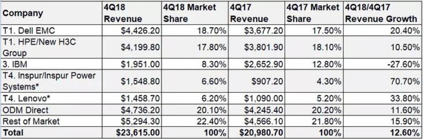 2018年第四季度全球服务器厂商收入、行业份额和增长(收入单位:百万美元)  来源:IDC 2018Q4服务器报告