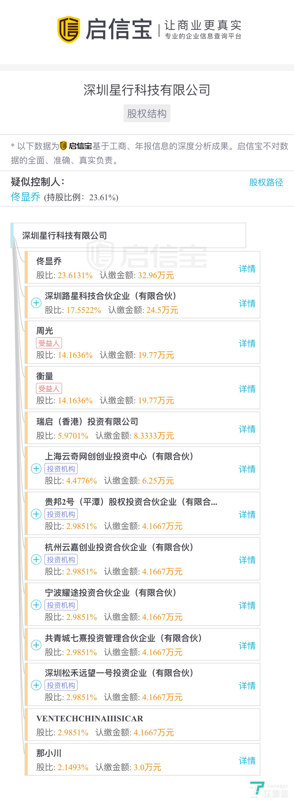 """""""星行科技""""股东持股图(来源:启信宝)"""