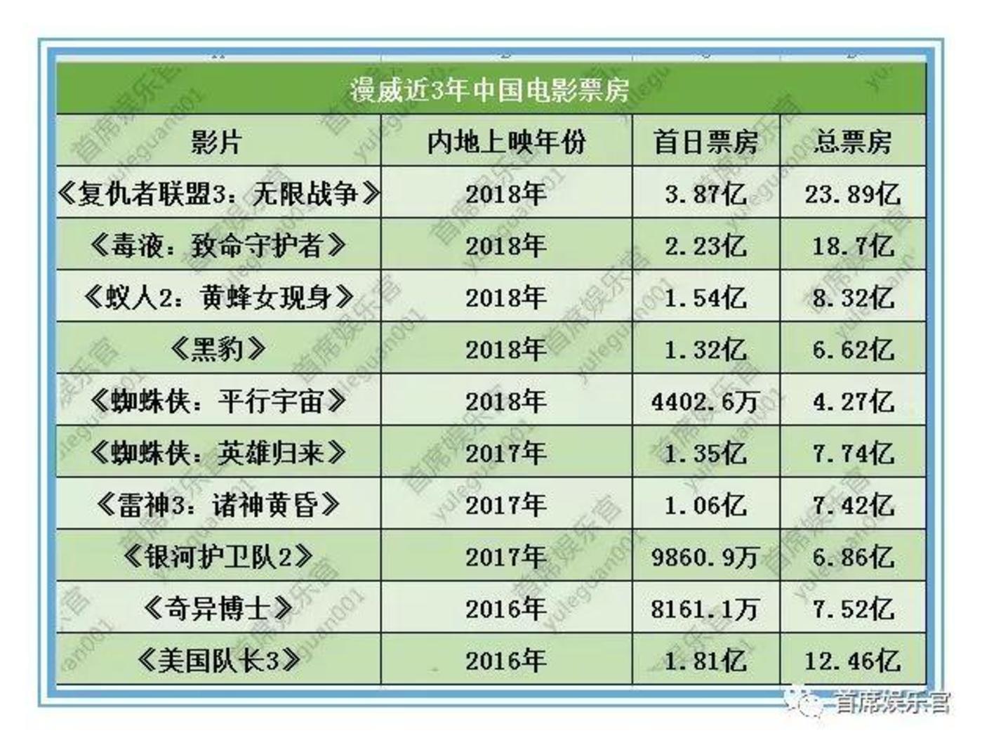 《复联4》内地定档,3年席卷103.8亿中国票房的漫威还有更大野心