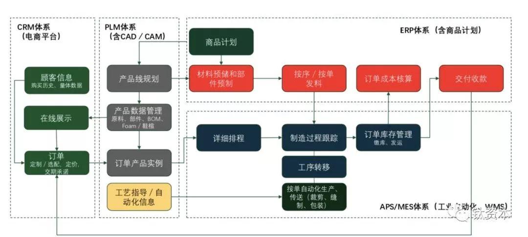 盘点中国零售业的数字化趋势和软件品类