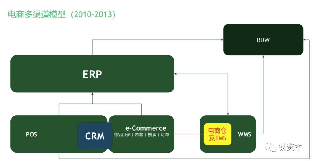 盘点我国零售业的数字化趋势和软件品类