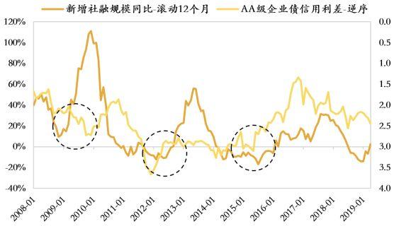 七个市场信号,巨量社融的拐点临近?