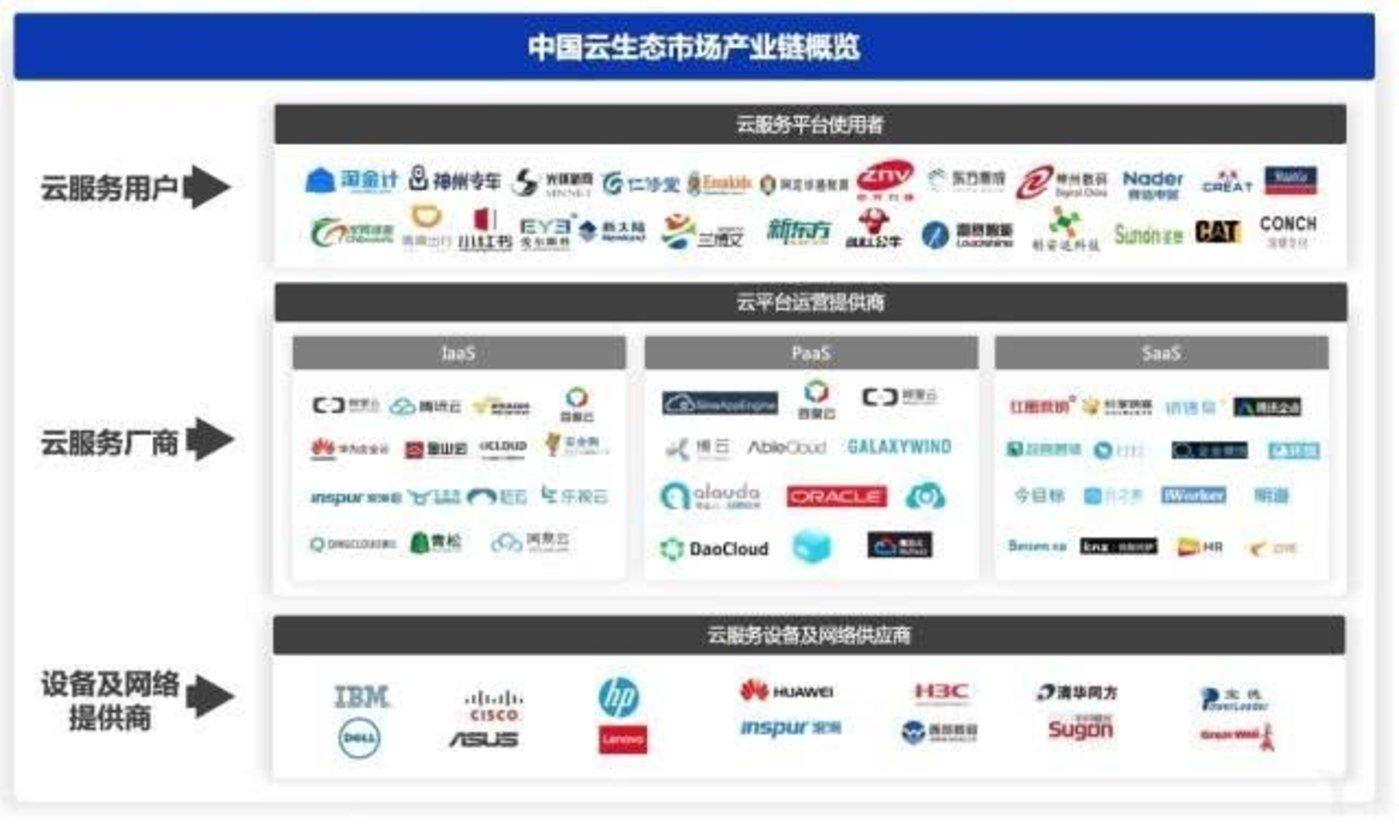 十年云服务演进:5G加码,流水的创业公司、铁打的行业巨头
