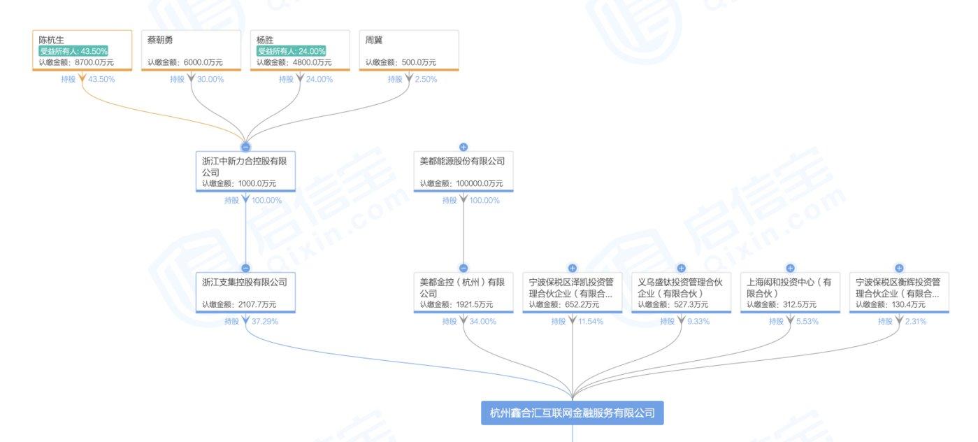 鑫合汇股权结构