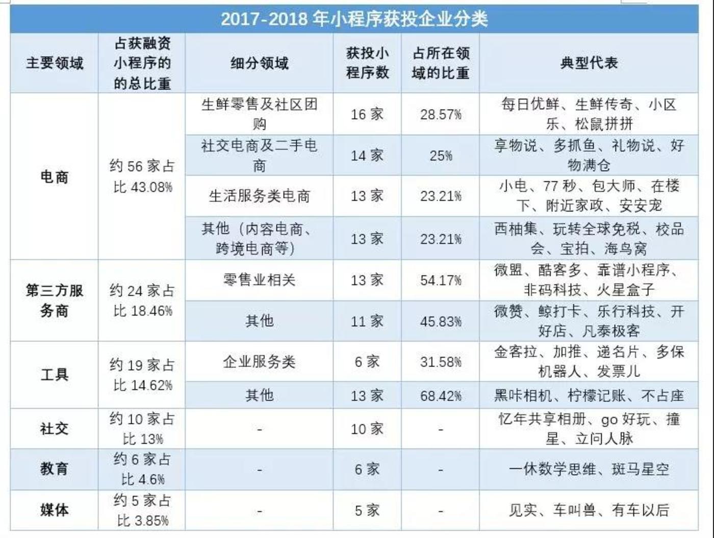2017-2018年小程序获投企业分类,地歌网制图