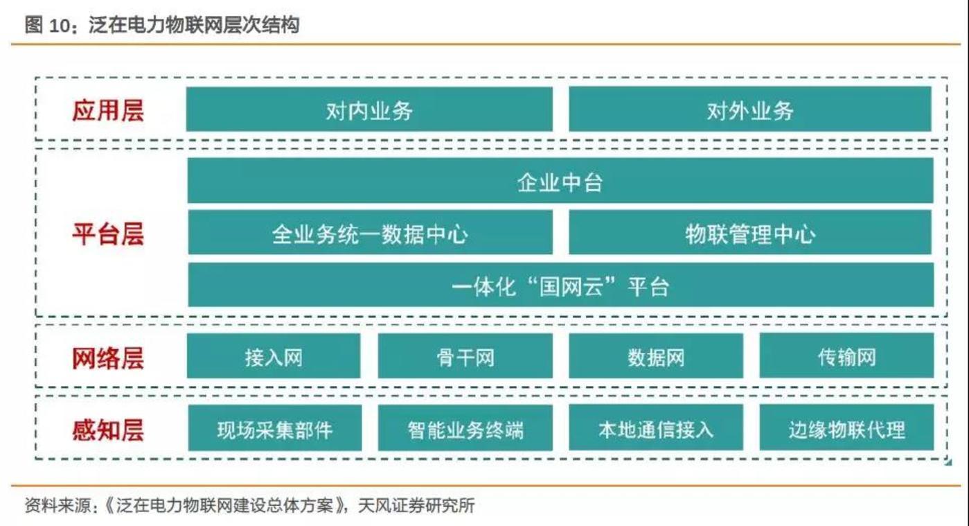 图3:泛在电力物联网技术架构,让人眼花缭乱
