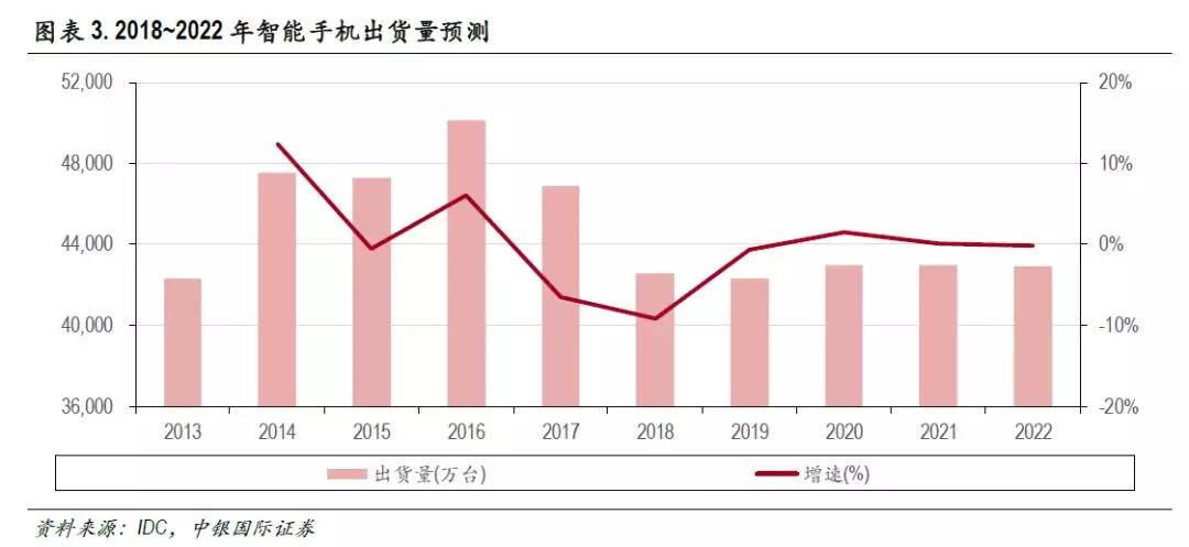 图6:未来三年中国出货量增速趋近于0
