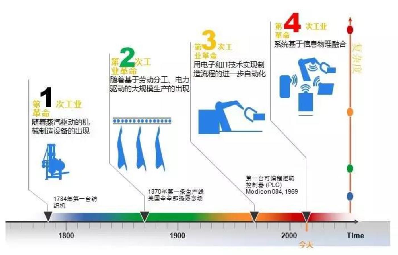 图12:工业革命的发展历程
