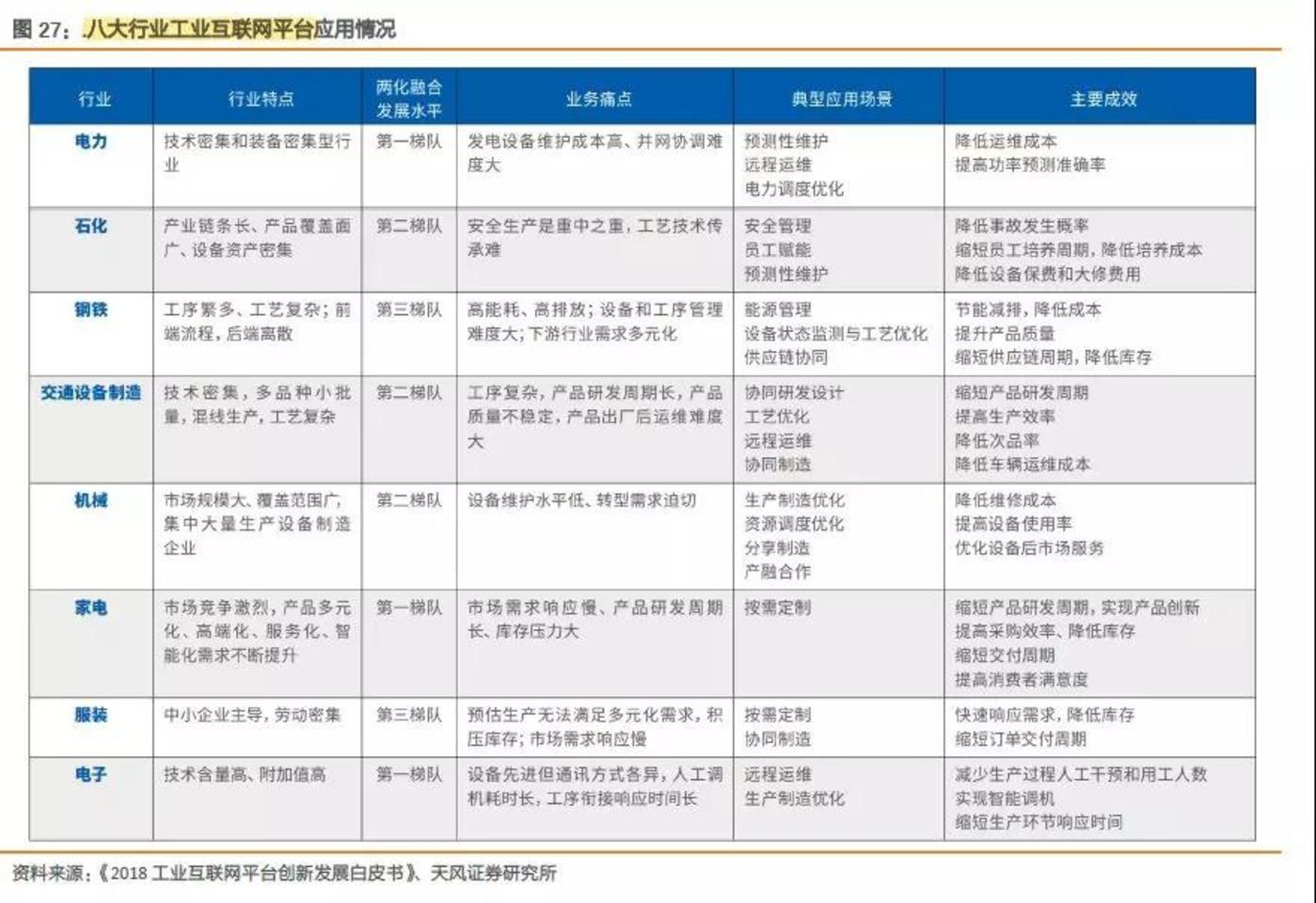 图13:八大行业工业互联网平台应用情况
