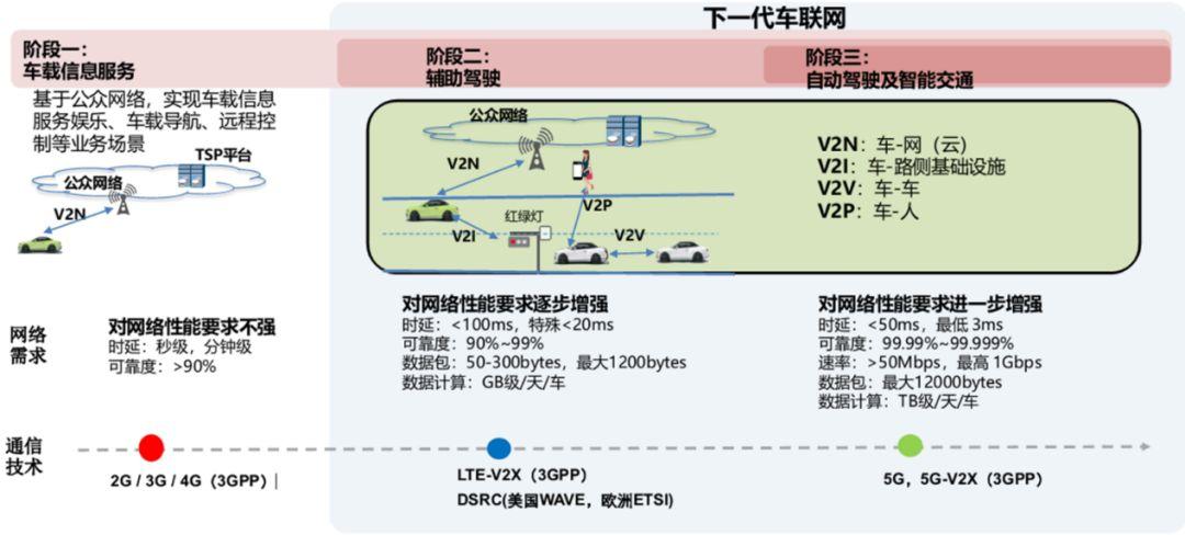 数据来源:中国移动技术资料,5G白皮书