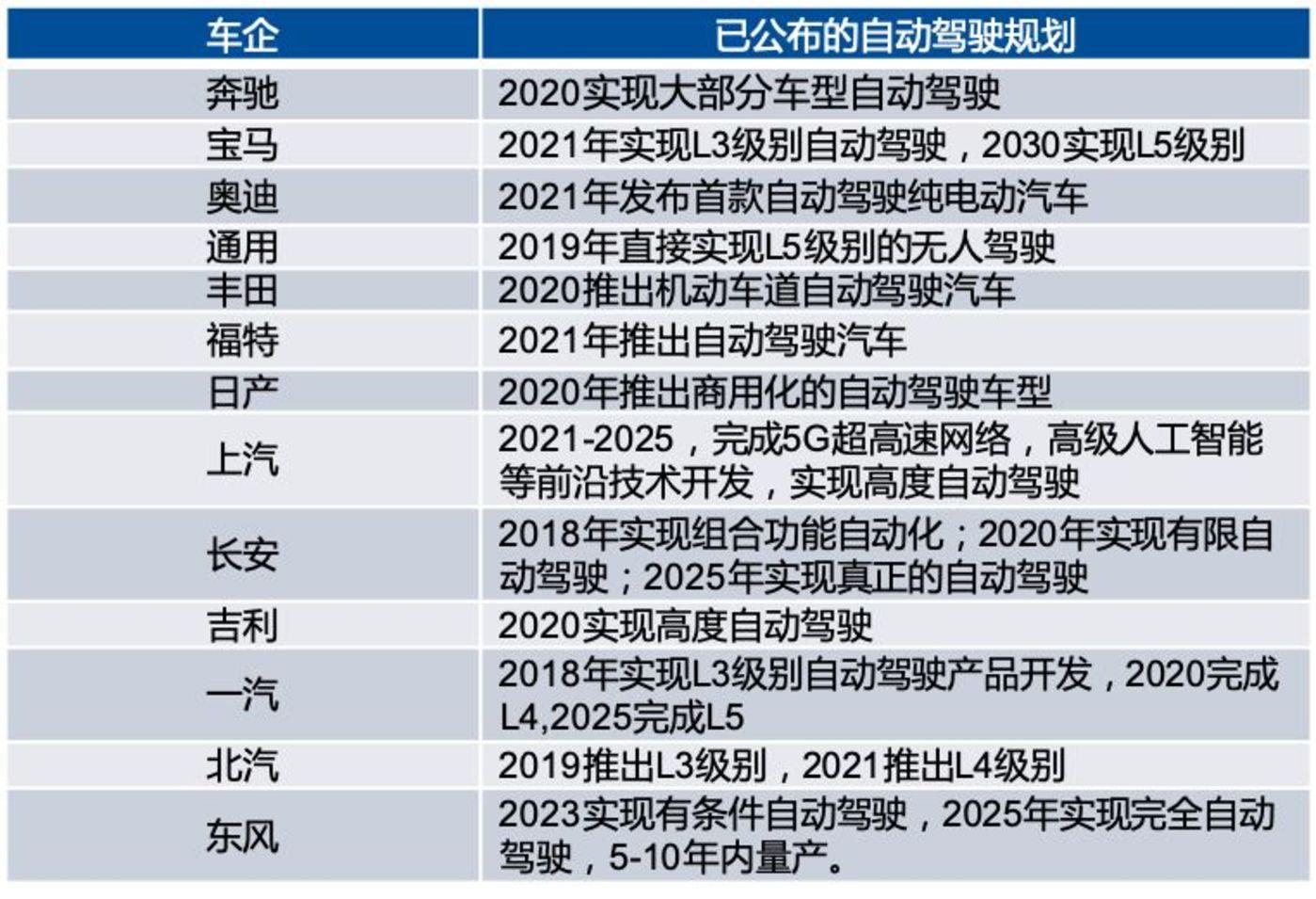 数据来源:整车厂官网,国泰君安证券研究