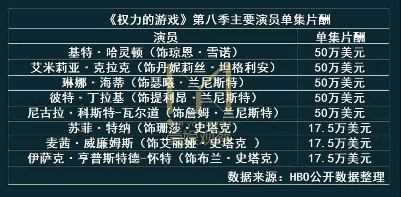 《权力的游戏》第八季主要演员单集片酬统计