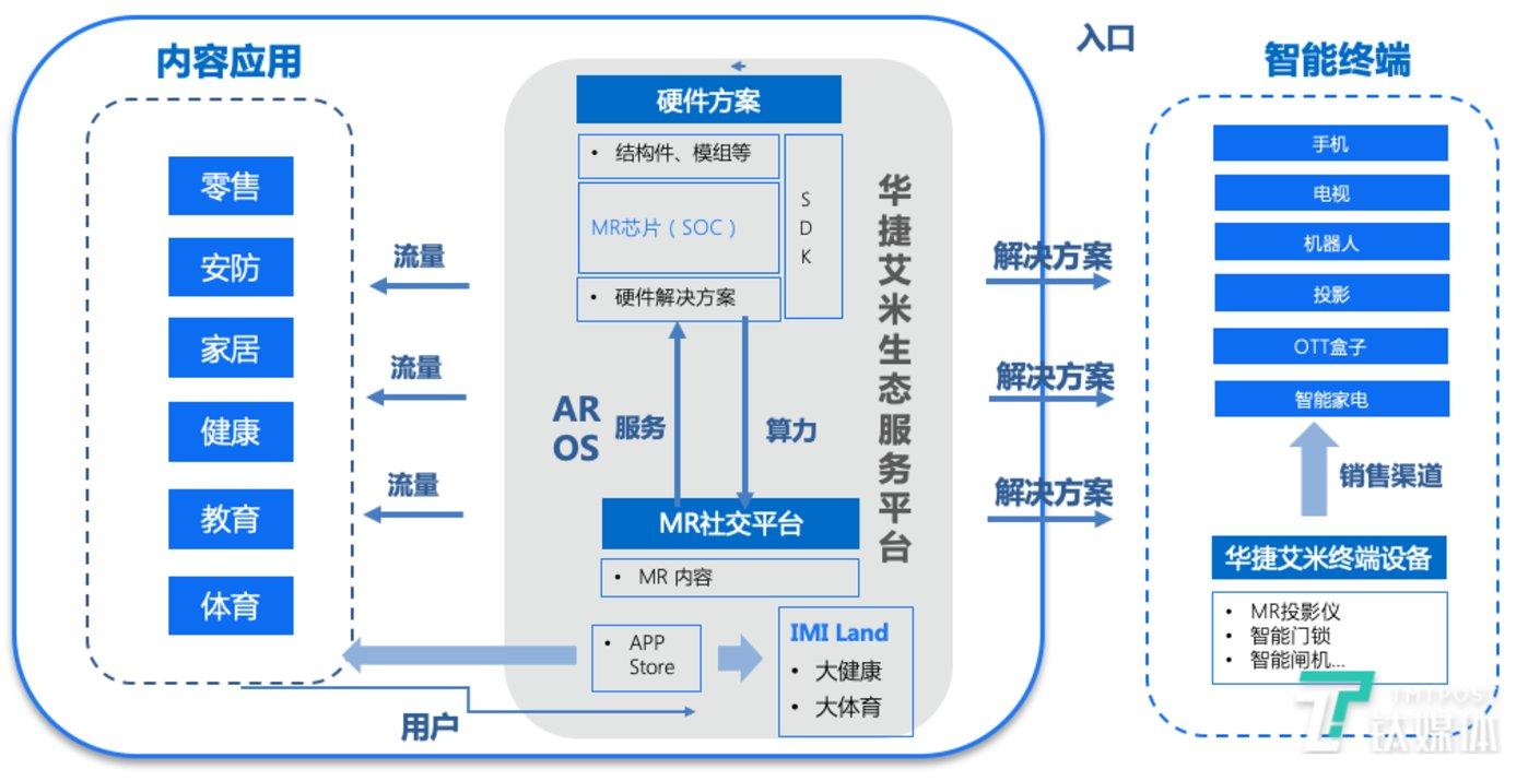 华捷艾米生态服务平台
