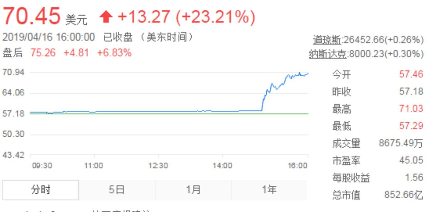 截至发稿,高通股价达70.45美元/股
