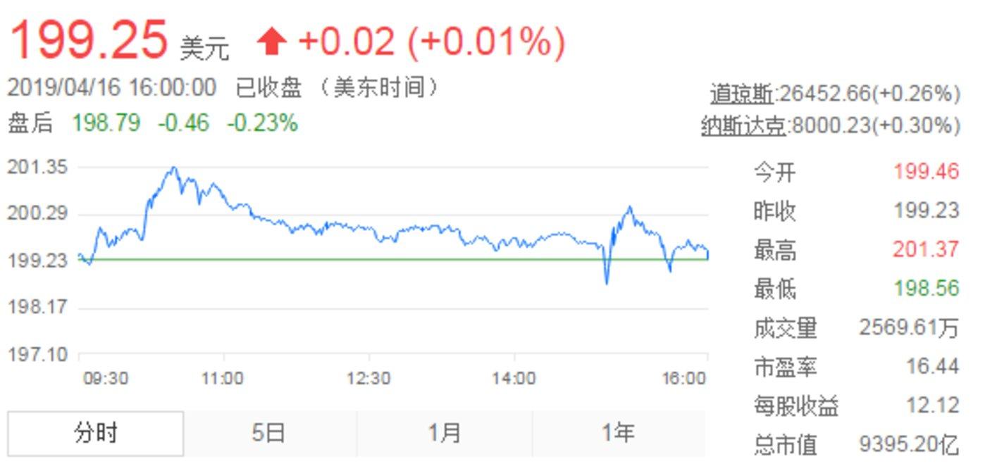 截至发稿,苹果股价情况