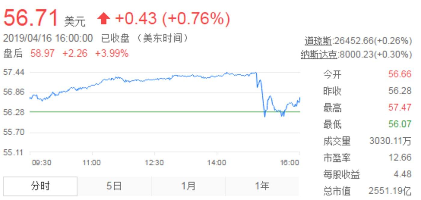 英特尔股价