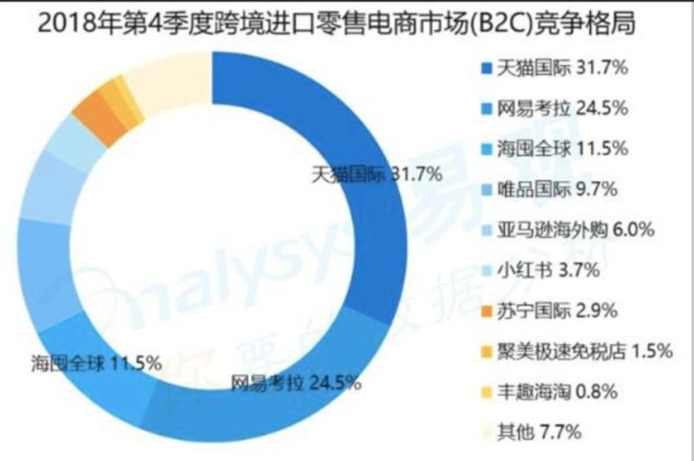 入华15年、市场份额不到1%,亚马逊电商如何一步步失速中国