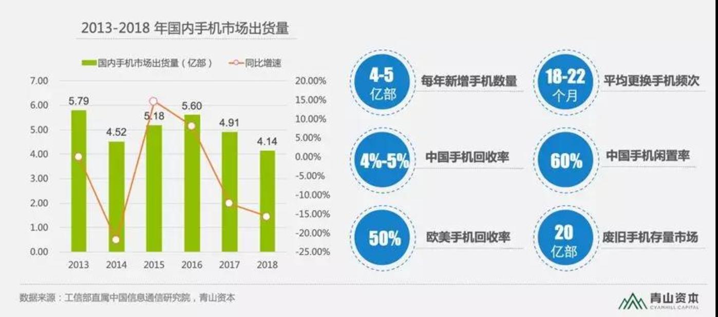 2013-2018年国内手机市场出货量