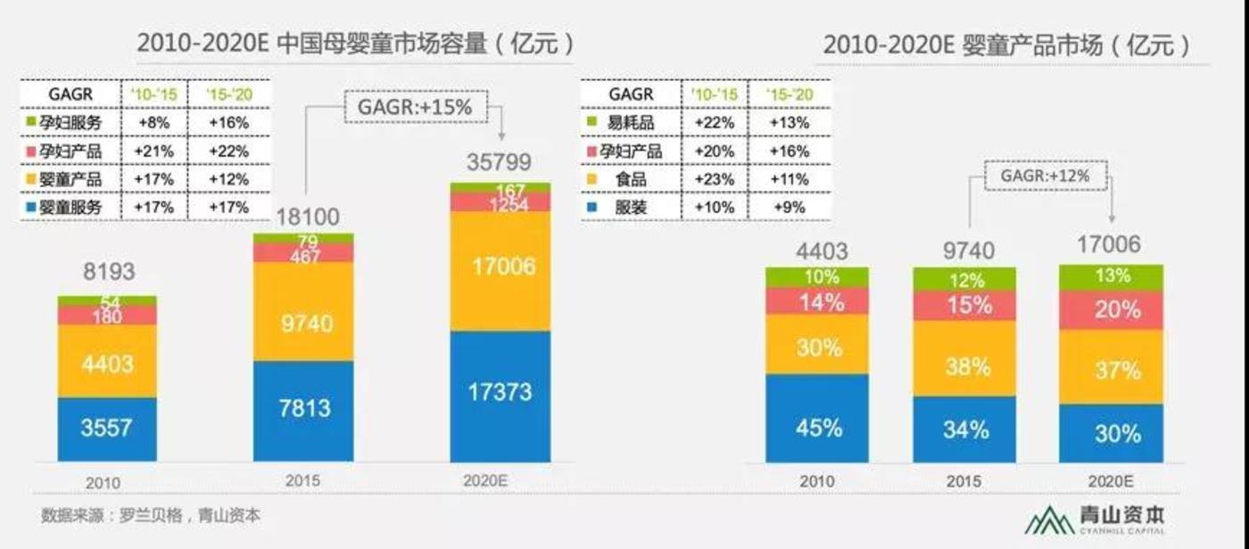 2010-2020E中国母婴童市场情况
