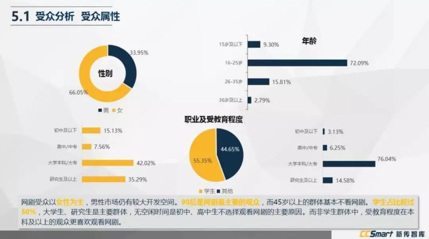 《2016年网络自制剧白皮书》(来源:新传智库)